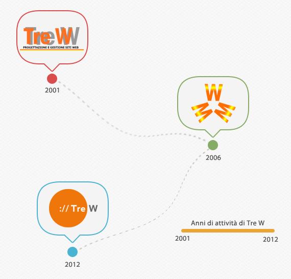 Evoluzione logo Tre W