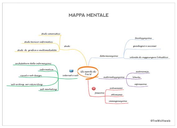 Mappa Mentale Tre W