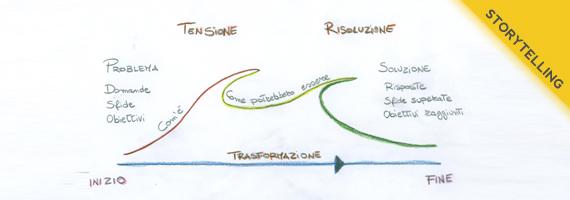 storytelling schema
