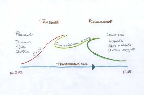 Schema narrativo dello storytelling