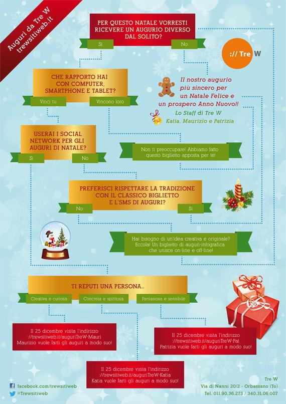 Biglietto di auguri di Natale infografica