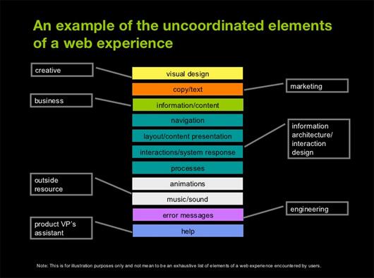 Elementi web experience